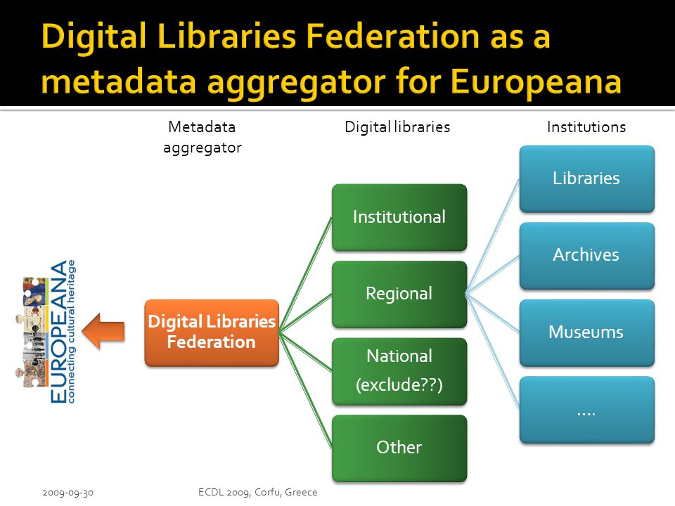 Digital Libraries Federation InstitutionalRegionalLibrariesArchivesMuseums….