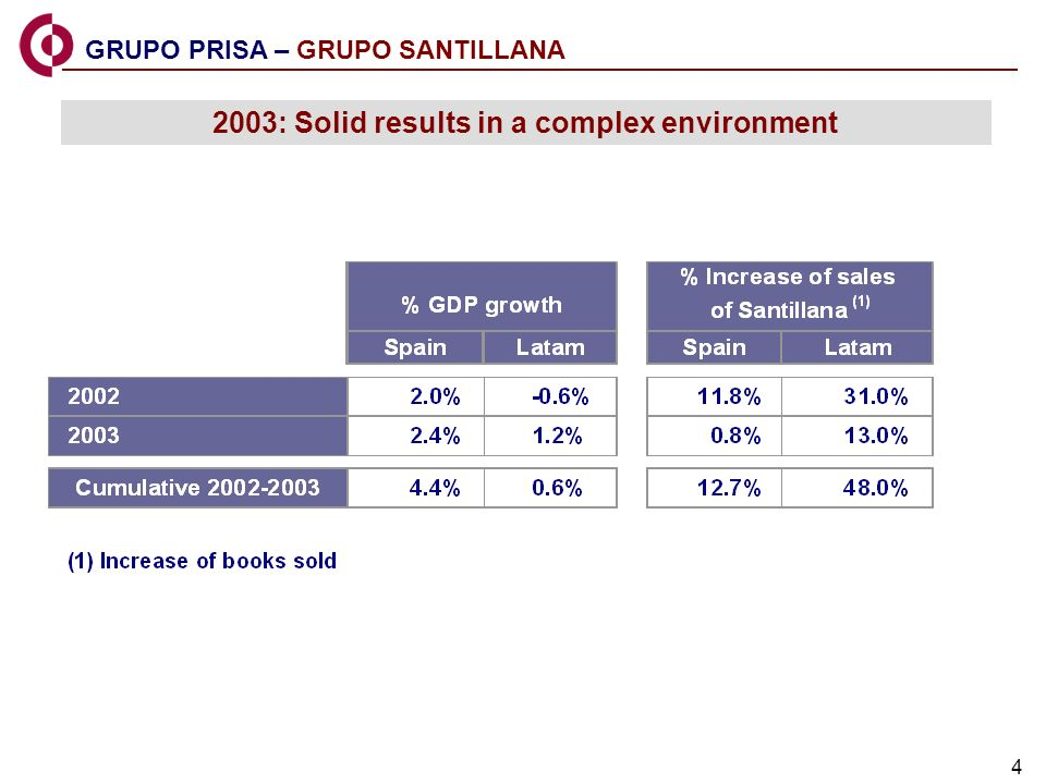 4 GRUPO PRISA – GRUPO SANTILLANA 2003: Solid results in a complex environment