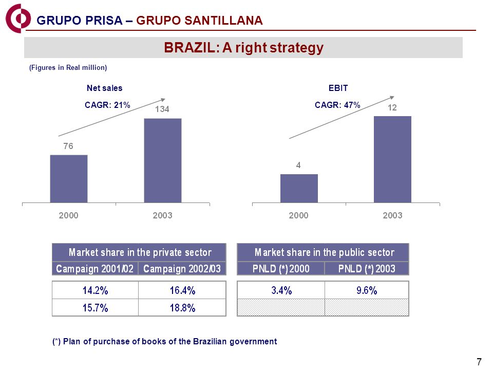 7 GRUPO PRISA – GRUPO SANTILLANA BRAZIL: A right strategy CAGR: 21% Net sales CAGR: 47% EBIT (Figures in Real million) (*) Plan of purchase of books of the Brazilian government