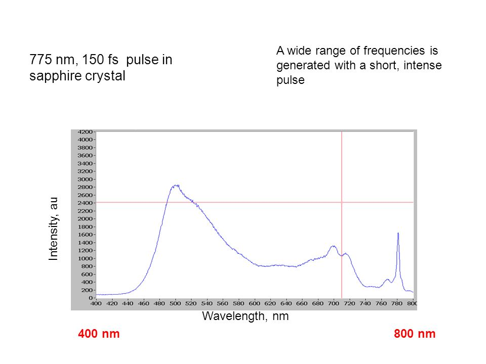 775 nm, 150 fs pulse in sapphire crystal A wide range of frequencies is generated with a short, intense pulse Wavelength, nm Intensity, au 400 nm800 nm