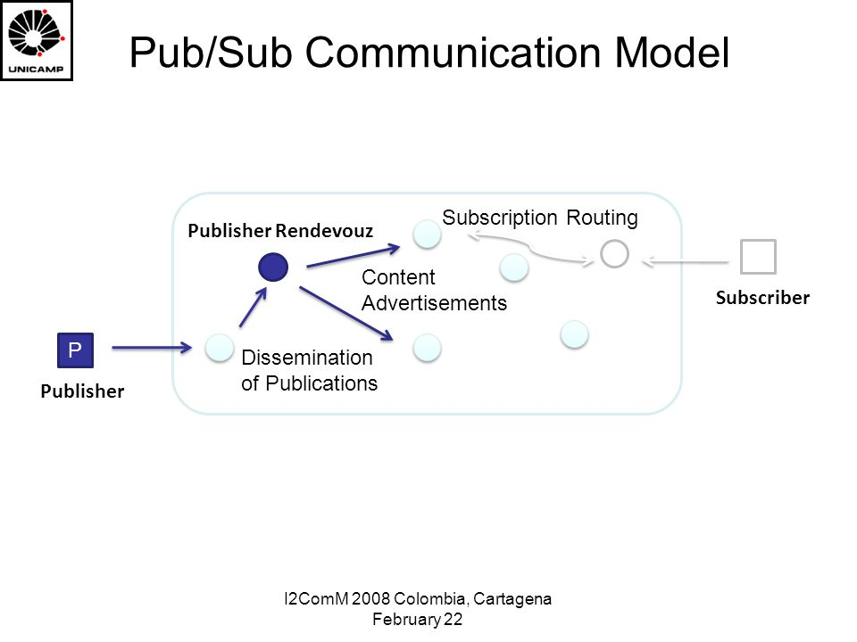 I2ComM 2008 Colombia, Cartagena February 22 Pub/Sub Communication Model P S Publisher Rendevouz Subscription Routing Dissemination of Publications Content Advertisements Publisher Subscriber