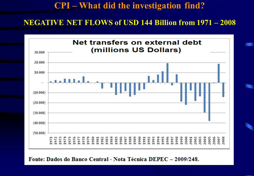 CPI – What did the investigation find NEGATIVE NET FLOWS of USD 144 Billion from 1971 – 2008