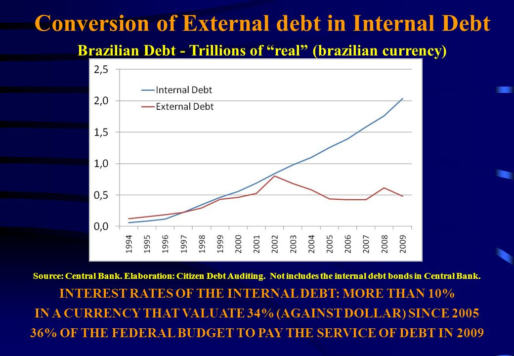 Conversion of External debt in Internal Debt Brazilian Debt - Trillions of real (brazilian currency) Source: Central Bank.