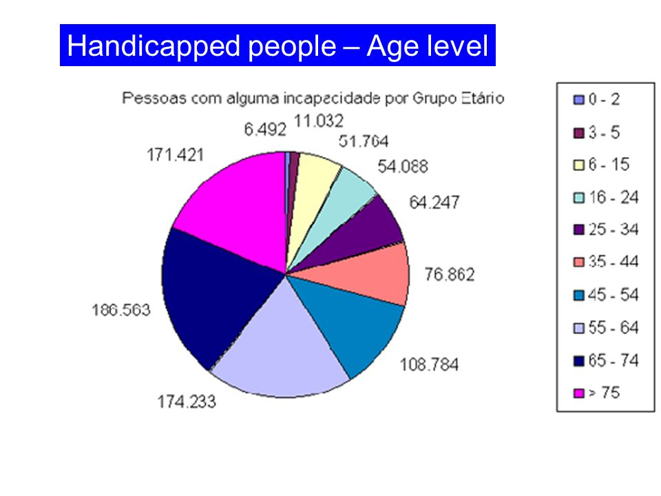 Handicapped people – Age level
