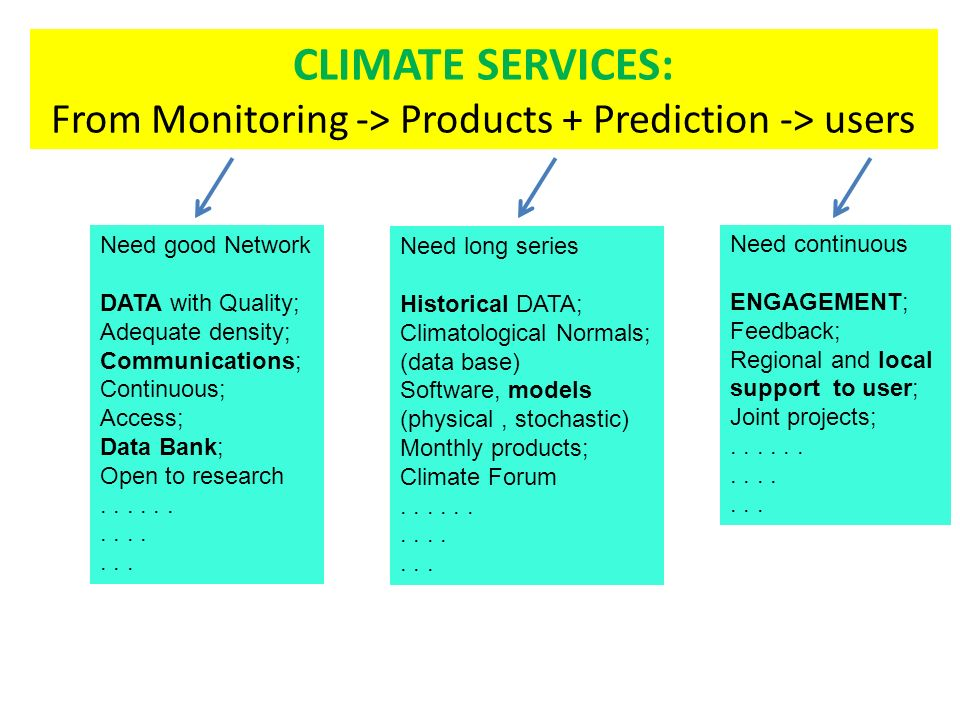 CLIMATE SERVICES: From Monitoring -> Products + Prediction -> users Need good Network DATA with Quality; Adequate density; Communications; Continuous; Access; Data Bank; Open to research