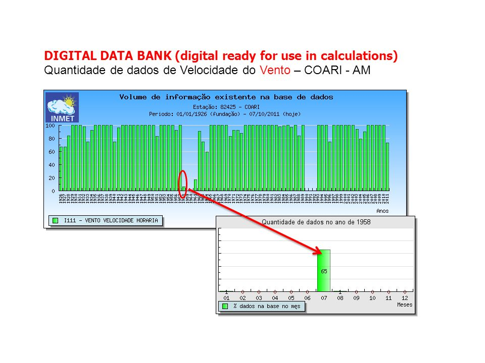 DIGITAL DATA BANK (digital ready for use in calculations) Quantidade de dados de Velocidade do Vento – COARI - AM