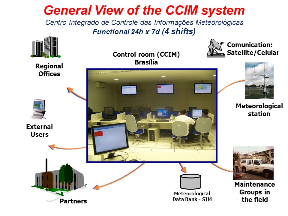 General View of the CCIM system Centro Integrado de Controle das Informações Meteorológicas Functional 24h x 7d (4 shifts) Control room (CCIM) Brasília External Users Maintenance Groups in the field Regional Offices Meteorological station Partners Comunication: Satellite/Celular Meteorological Data Bank - SIM
