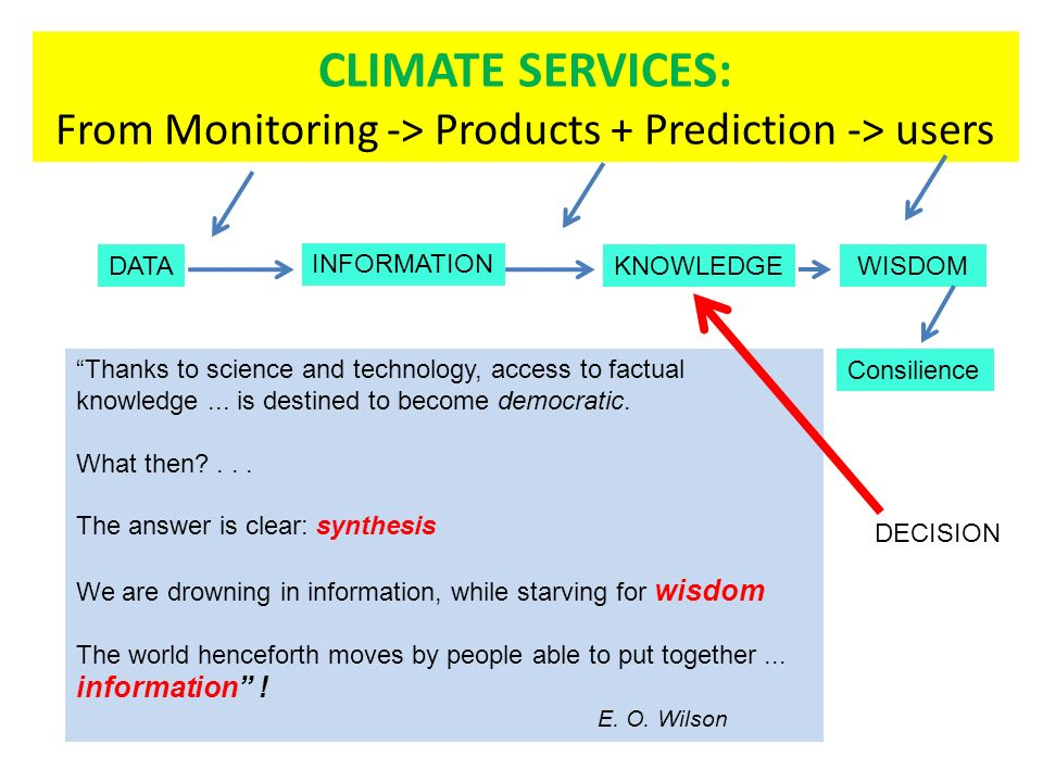 CLIMATE SERVICES: From Monitoring -> Products + Prediction -> users DATA INFORMATION KNOWLEDGE WISDOM Consilience Thanks to science and technology, access to factual knowledge...