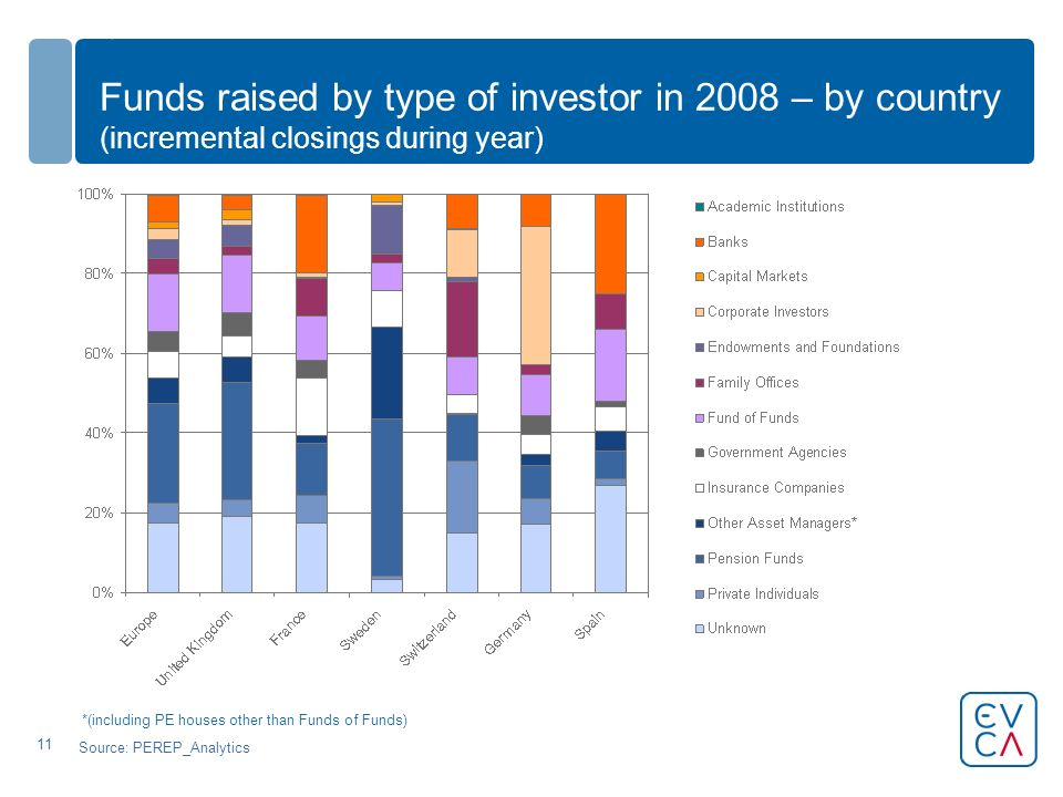 11 Funds raised by type of investor in 2008 – by country (incremental closings during year) Source: PEREP_Analytics *(including PE houses other than Funds of Funds)