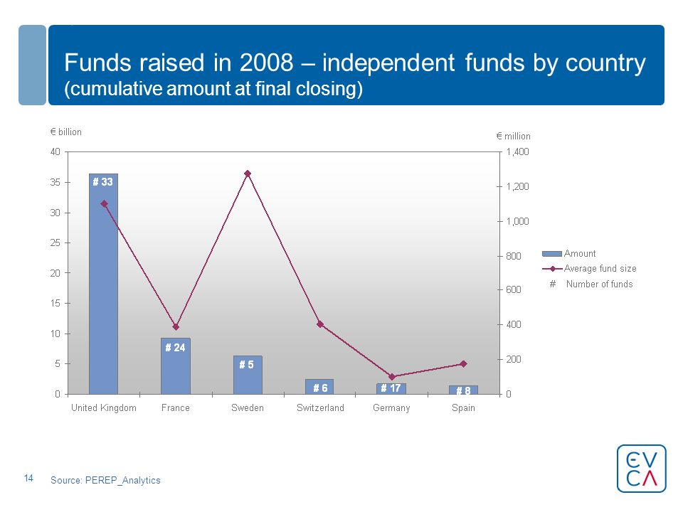 14 Funds raised in 2008 – independent funds by country (cumulative amount at final closing) Source: PEREP_Analytics