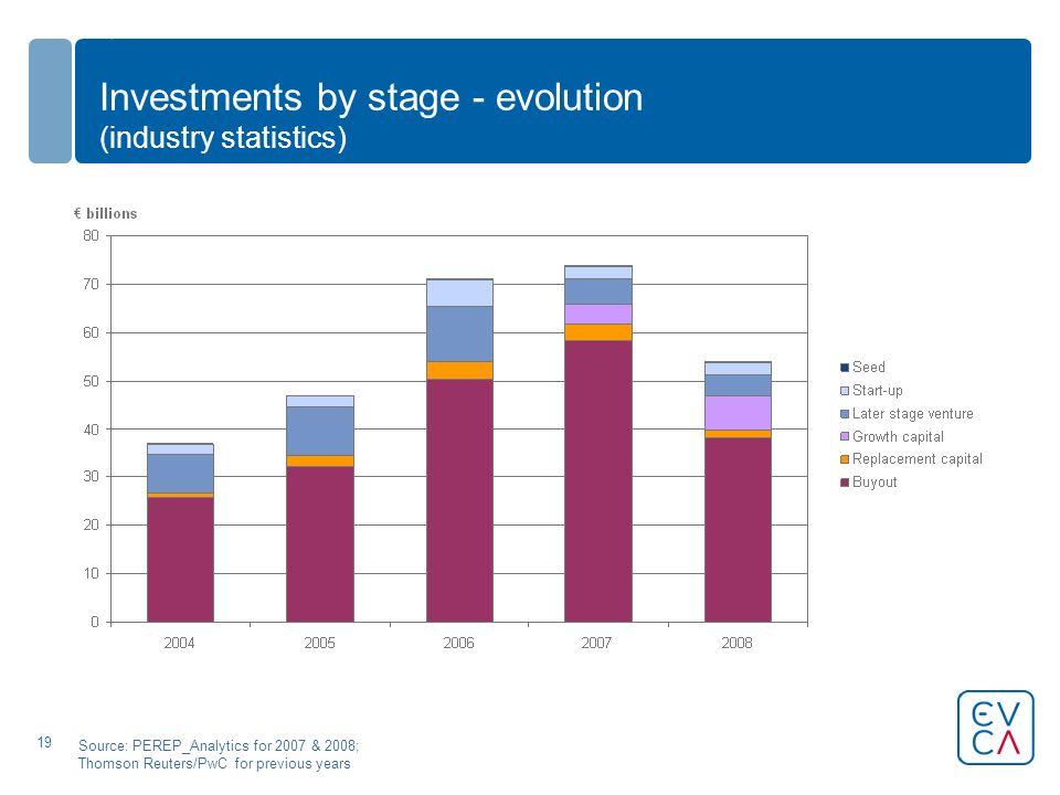19 Investments by stage - evolution (industry statistics) Source: PEREP_Analytics for 2007 & 2008; Thomson Reuters/PwC for previous years