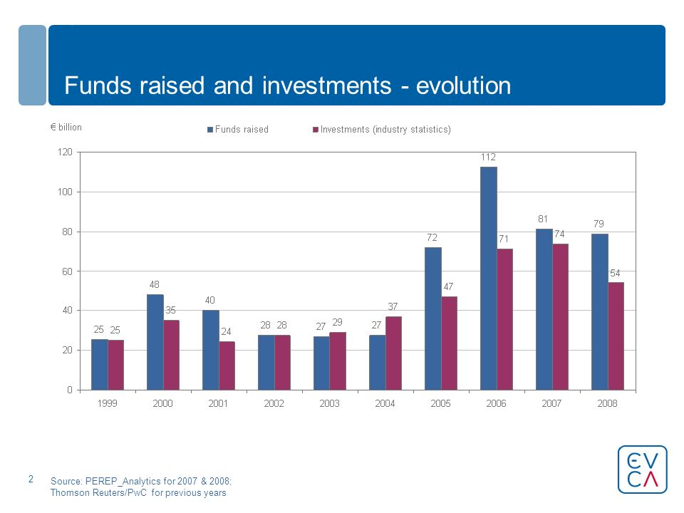 2 Funds raised and investments - evolution Source: PEREP_Analytics for 2007 & 2008; Thomson Reuters/PwC for previous years