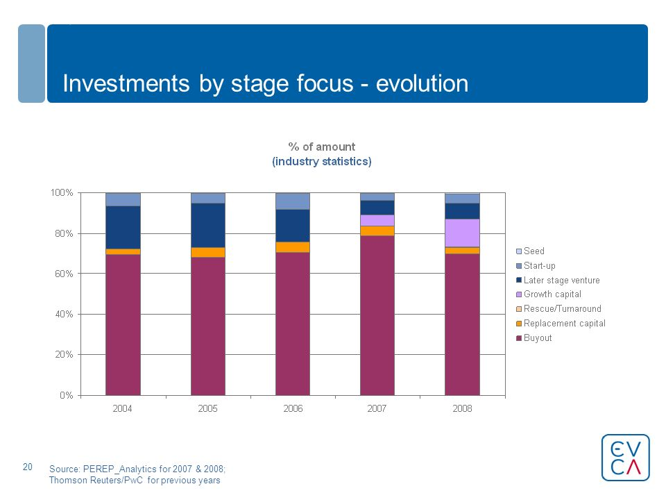20 Investments by stage focus - evolution Source: PEREP_Analytics for 2007 & 2008; Thomson Reuters/PwC for previous years