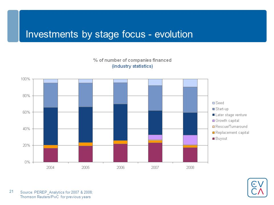 21 Investments by stage focus - evolution Source: PEREP_Analytics for 2007 & 2008; Thomson Reuters/PwC for previous years