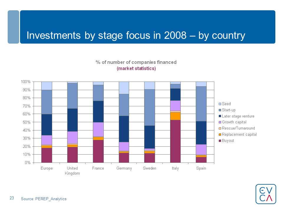 23 Investments by stage focus in 2008 – by country Source: PEREP_Analytics