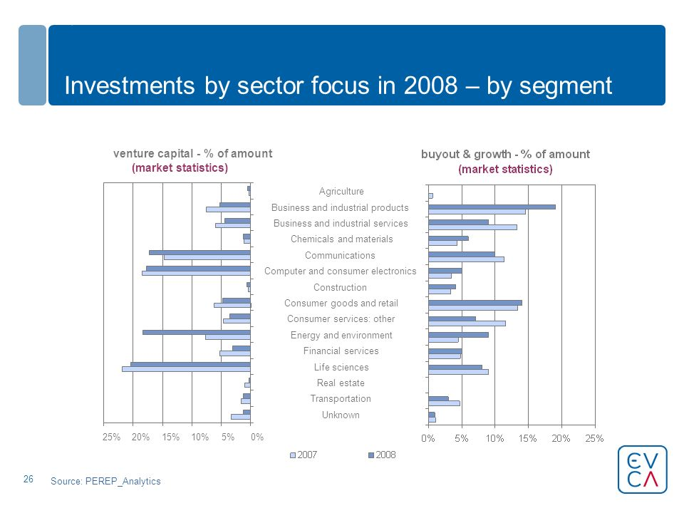 26 Investments by sector focus in 2008 – by segment venture capital - % of amount (market statistics) 0%5%10%15%20%25% Unknown Transportation Real estate Life sciences Financial services Energy and environment Consumer services: other Consumer goods and retail Construction Computer and consumer electronics Communications Chemicals and materials Business and industrial services Business and industrial products Agriculture Source: PEREP_Analytics