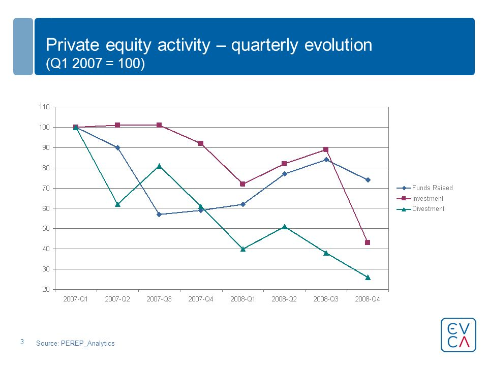 3 Private equity activity – quarterly evolution (Q1 2007 = 100) Source: PEREP_Analytics