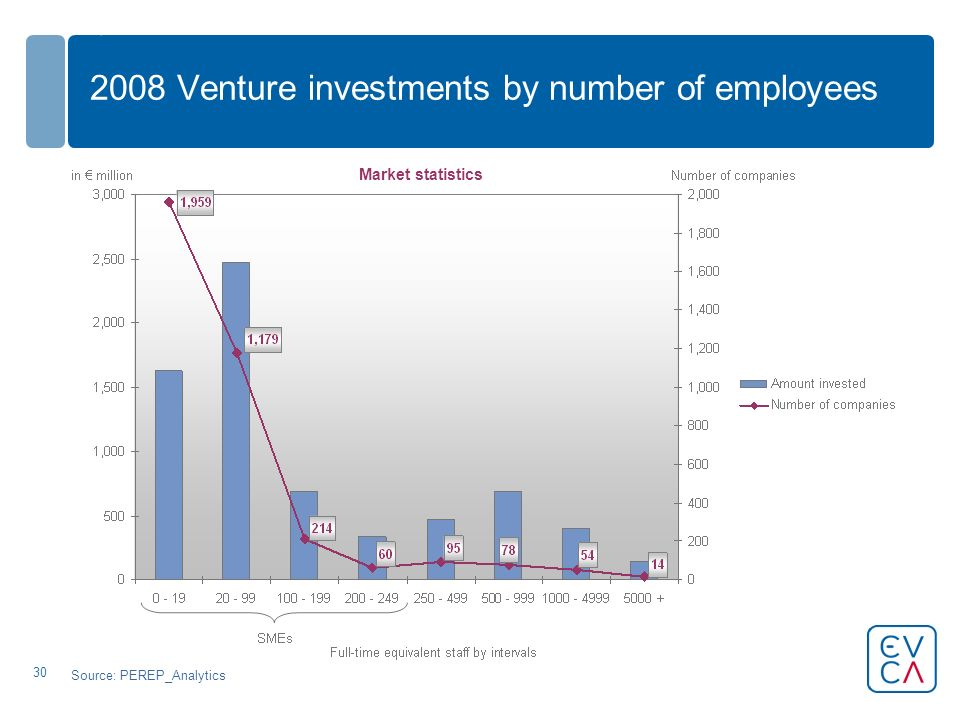 30 2008 Venture investments by number of employees Source: PEREP_Analytics Market statistics