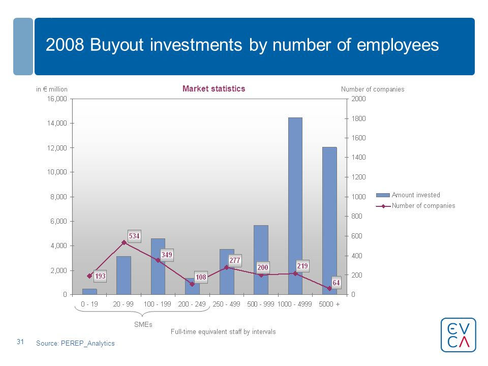 Buyout investments by number of employees Source: PEREP_Analytics Market statistics