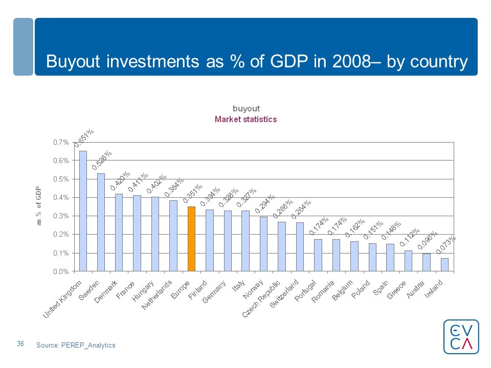 36 Buyout investments as % of GDP in 2008– by country Source: PEREP_Analytics