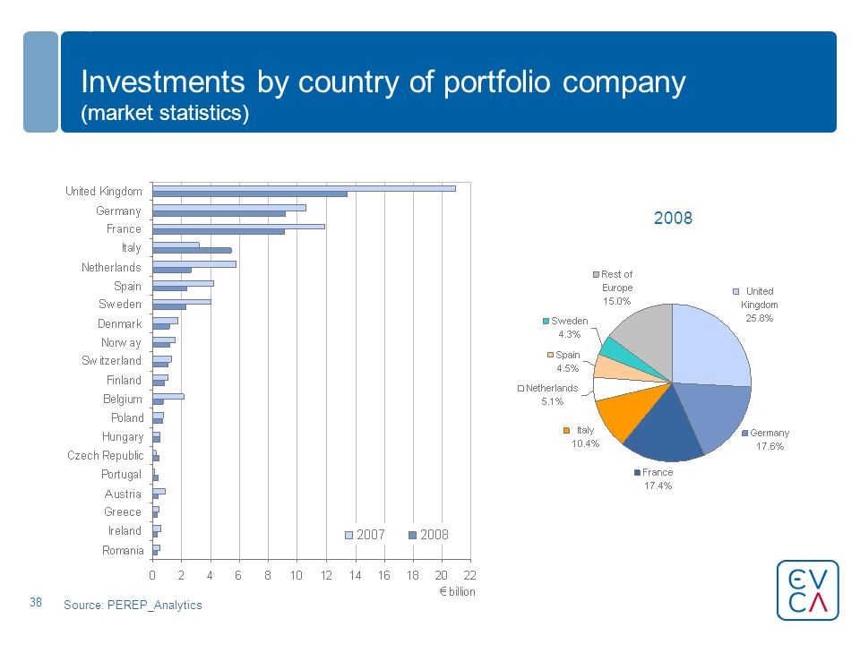 38 Investments by country of portfolio company (market statistics) Source: PEREP_Analytics 2008