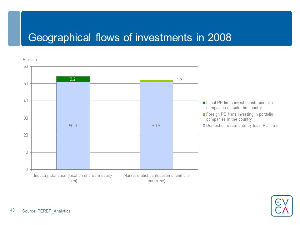 40 Geographical flows of investments in 2008 Source: PEREP_Analytics