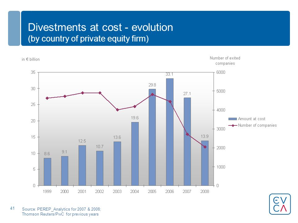41 Divestments at cost - evolution (by country of private equity firm) Source: PEREP_Analytics for 2007 & 2008; Thomson Reuters/PwC for previous years
