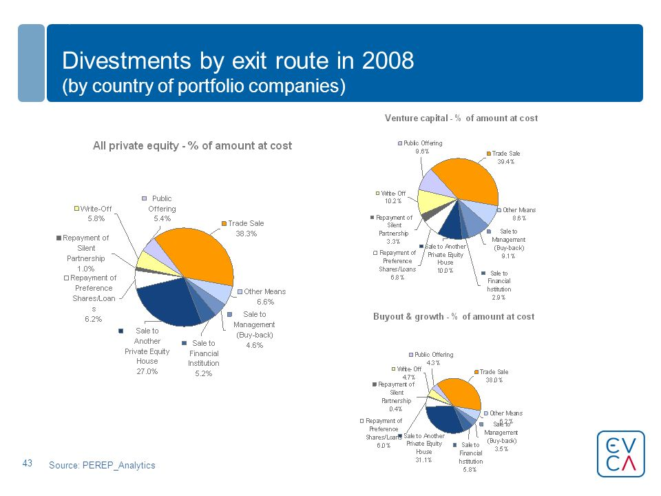 43 Divestments by exit route in 2008 (by country of portfolio companies) Source: PEREP_Analytics