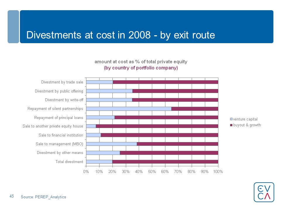 45 Divestments at cost in 2008 - by exit route Source: PEREP_Analytics
