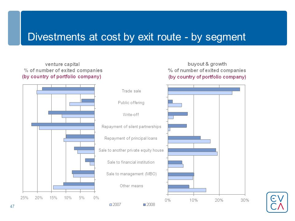 47 Divestments at cost by exit route - by segment venture capital % of number of exited companies (by country of portfolio company) 0%5%10%15%20%25% Other means Sale to management (MBO) Sale to financial institution Sale to another private equity house Repayment of principal loans Repayment of silent partnerships Write-off Public offering Trade sale