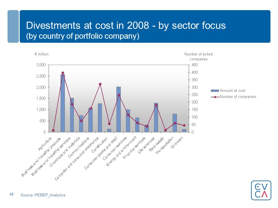 48 Divestments at cost in 2008 - by sector focus (by country of portfolio company) Source: PEREP_Analytics