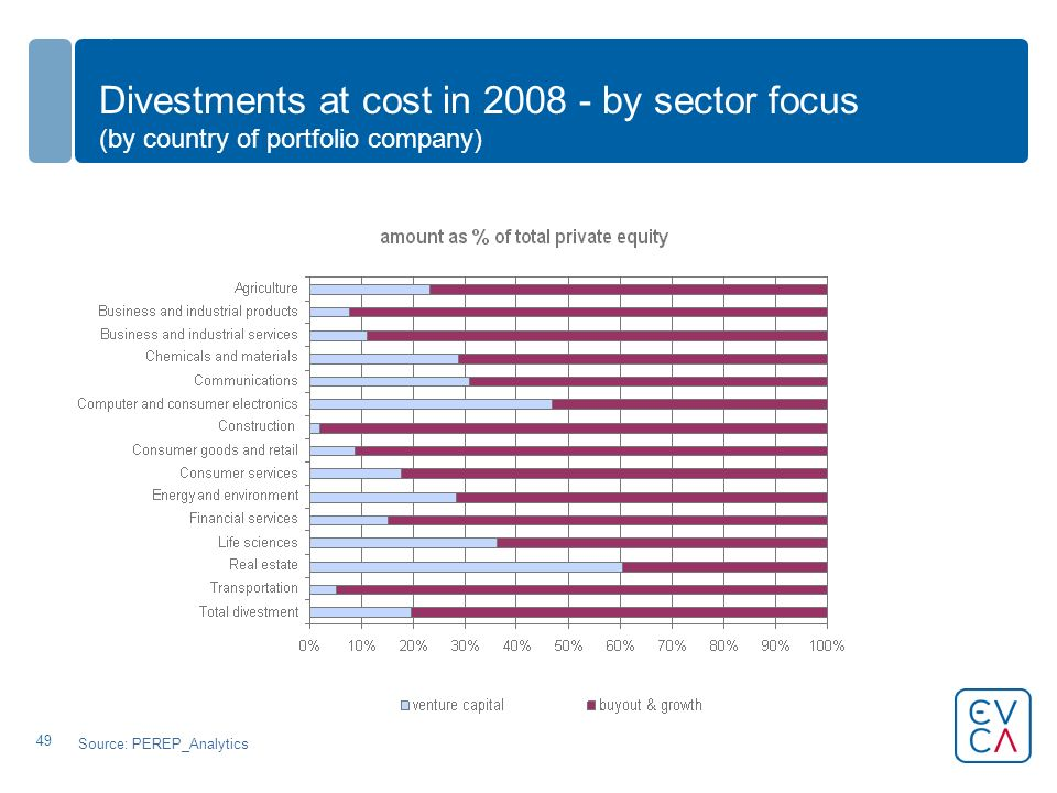 49 Divestments at cost in 2008 - by sector focus (by country of portfolio company) Source: PEREP_Analytics