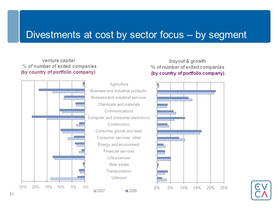 51 Divestments at cost by sector focus – by segment venture capital % of number of exited companies (by country of portfolio company) 0%5%10%15%20%25% Unknown Transportation Real estate Life sciences Financial services Energy and environment Consumer services: other Consumer goods and retail Construction Computer and consumer electronics Communications Chemicals and materials Business and industrial services Business and industrial products Agriculture
