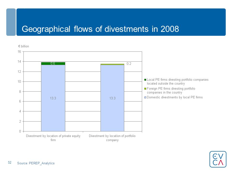 52 Geographical flows of divestments in 2008 Source: PEREP_Analytics