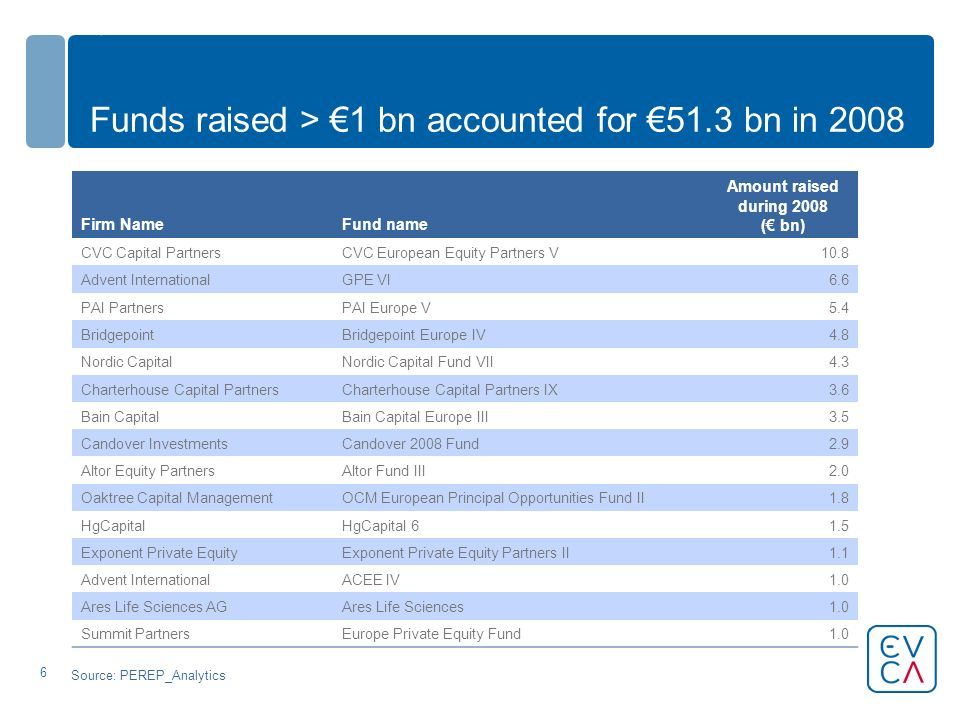 6 Funds raised > 1 bn accounted for 51.3 bn in 2008 Firm NameFund name Amount raised during 2008 ( bn) CVC Capital PartnersCVC European Equity Partners V10.8 Advent InternationalGPE VI6.6 PAI PartnersPAI Europe V5.4 BridgepointBridgepoint Europe IV4.8 Nordic CapitalNordic Capital Fund VII4.3 Charterhouse Capital PartnersCharterhouse Capital Partners IX3.6 Bain CapitalBain Capital Europe III3.5 Candover InvestmentsCandover 2008 Fund2.9 Altor Equity PartnersAltor Fund III2.0 Oaktree Capital ManagementOCM European Principal Opportunities Fund II1.8 HgCapitalHgCapital 61.5 Exponent Private EquityExponent Private Equity Partners II1.1 Advent InternationalACEE IV1.0 Ares Life Sciences AGAres Life Sciences1.0 Summit PartnersEurope Private Equity Fund1.0 Source: PEREP_Analytics