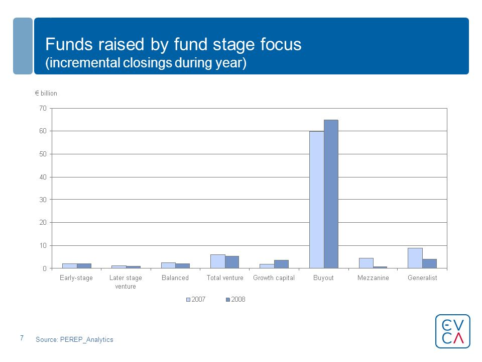 7 Funds raised by fund stage focus (incremental closings during year) Source: PEREP_Analytics