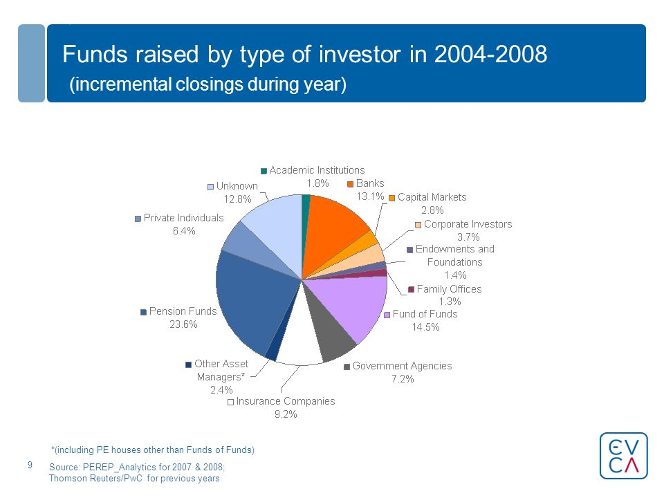 9 Funds raised by type of investor in (incremental closings during year) Source: PEREP_Analytics for 2007 & 2008; Thomson Reuters/PwC for previous years *(including PE houses other than Funds of Funds)