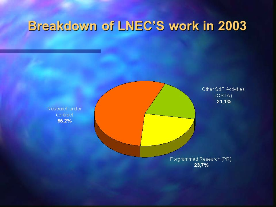Breakdown of LNECS work in 2003