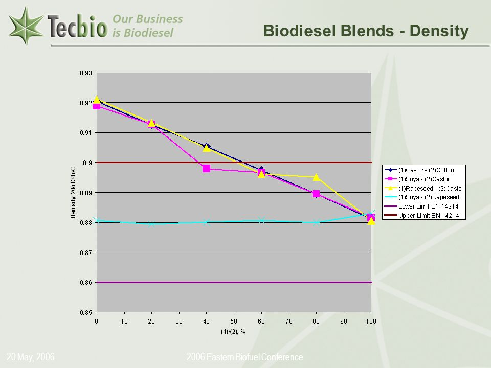 Biodiesel in the Plural 20 May, Eastern Biofuel Conference Biodiesel Blends - Density