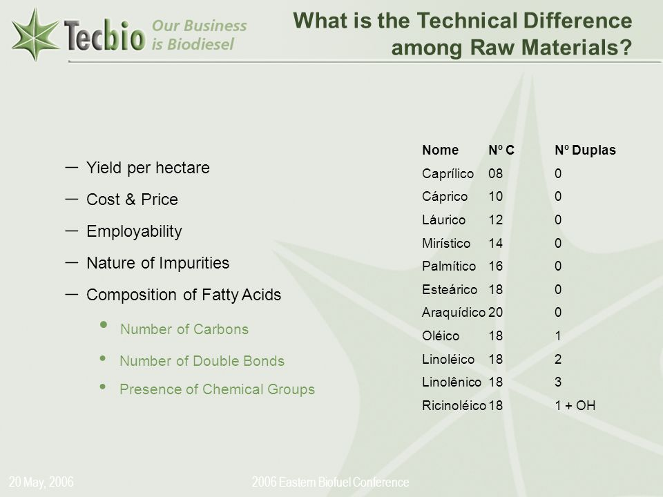 Biodiesel in the Plural 20 May, Eastern Biofuel Conference What is the Technical Difference among Raw Materials.