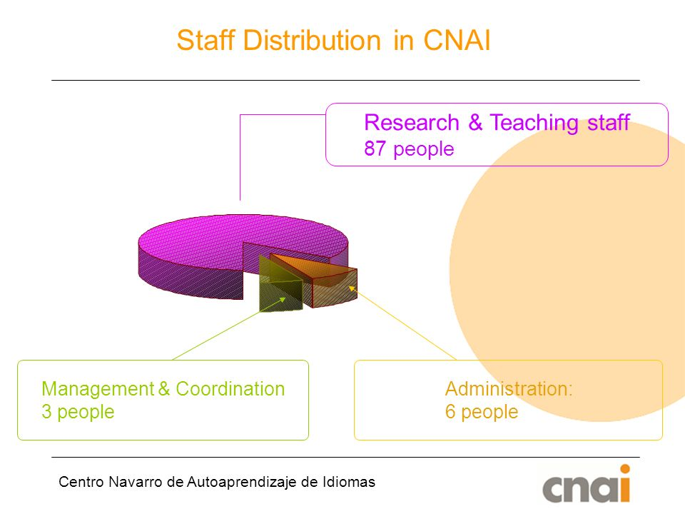 Centro Navarro de Autoaprendizaje de Idiomas Staff Distribution in CNAI Research & Teaching staff 87 people Administration: 6 people Management & Coordination 3 people