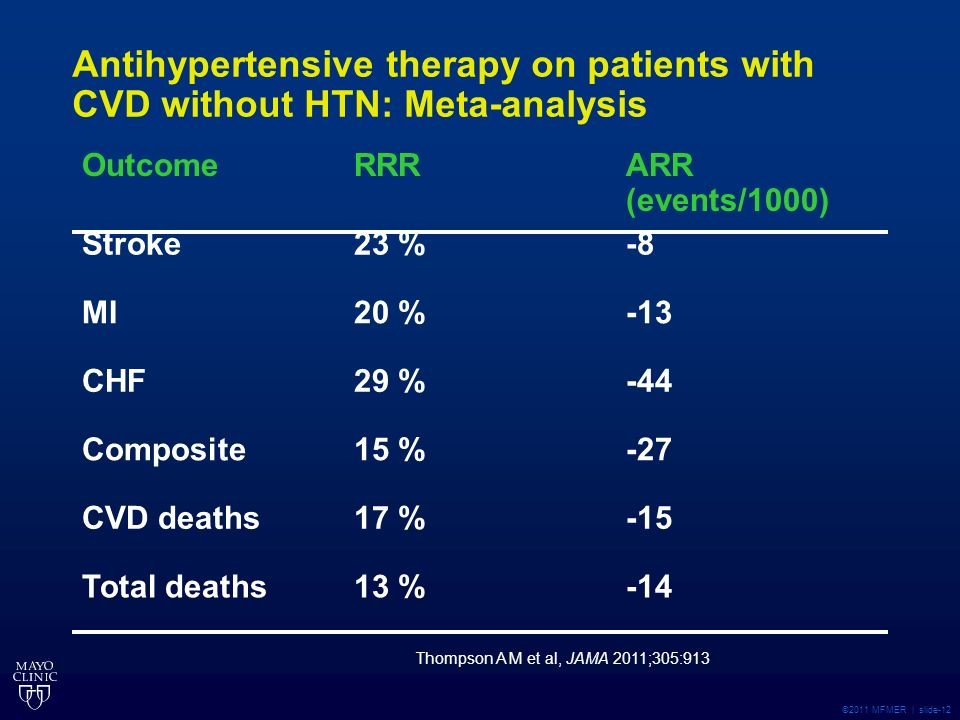 ©2011 MFMER | slide-12 Antihypertensive therapy on patients with CVD without HTN: Meta-analysis OutcomeRRRARR (events/1000) Stroke23 %-8 MI20 %-13 CHF29 %-44 Composite15 %-27 CVD deaths17 %-15 Total deaths13 %-14 Thompson A M et al, JAMA 2011;305:913