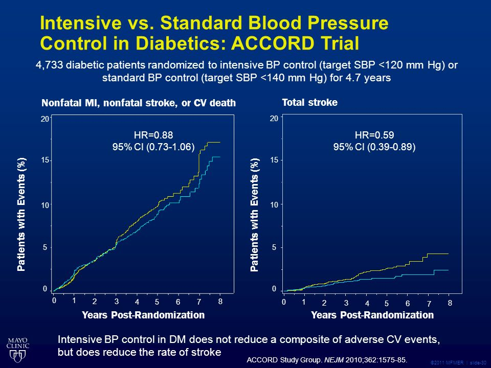 ©2011 MFMER | slide-30 4,733 diabetic patients randomized to intensive BP control (target SBP <120 mm Hg) or standard BP control (target SBP <140 mm Hg) for 4.7 years Total stroke HR= % CI ( ) HR= % CI ( ) Nonfatal MI, nonfatal stroke, or CV death ACCORD Study Group.