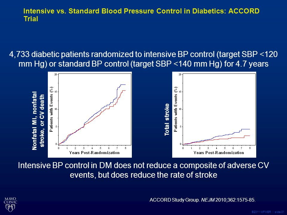 ©2011 MFMER | slide-31 4,733 diabetic patients randomized to intensive BP control (target SBP <120 mm Hg) or standard BP control (target SBP <140 mm Hg) for 4.7 years Intensive BP control in DM does not reduce a composite of adverse CV events, but does reduce the rate of stroke Total stroke HR= % CI ( ) HR= % CI ( ) Nonfatal MI, nonfatal stroke, or CV death ACCORD Study Group.
