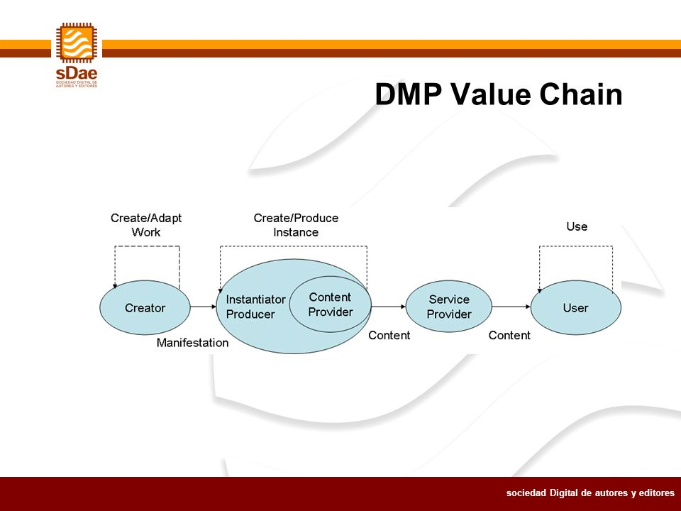 sociedad Digital de autores y editores DMP Value Chain