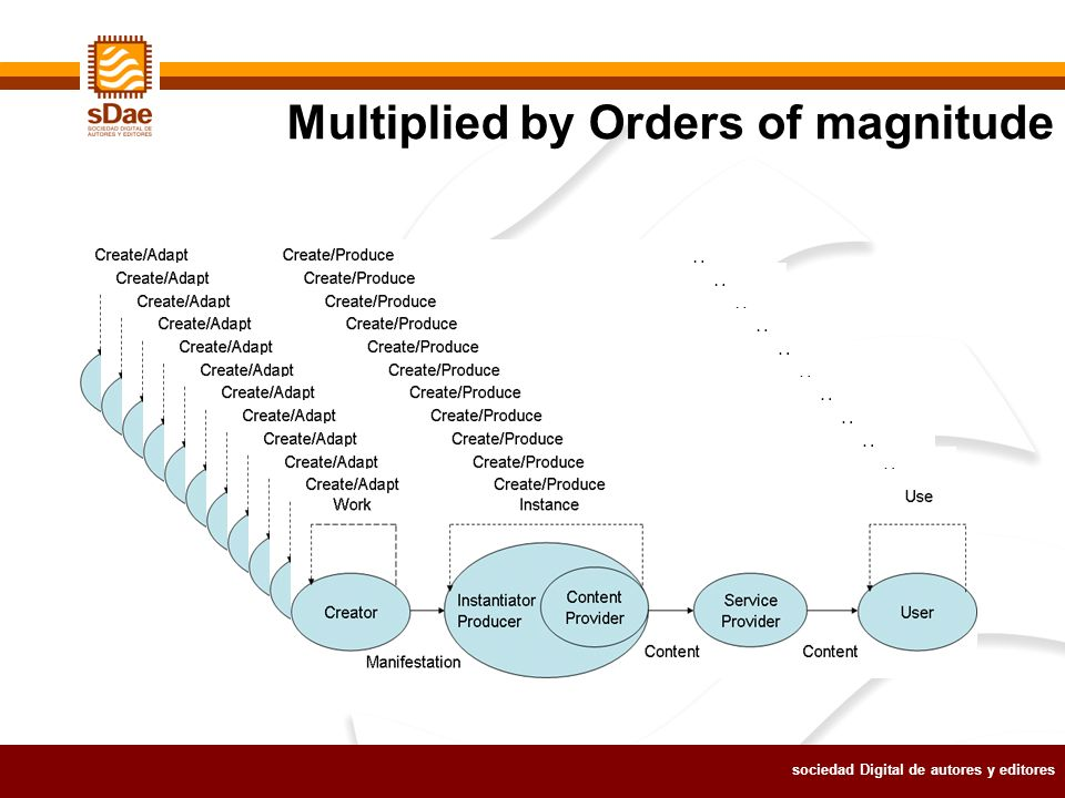sociedad Digital de autores y editores Multiplied by Orders of magnitude
