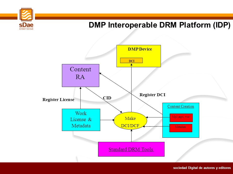 sociedad Digital de autores y editores DMP Interoperable DRM Platform (IDP) Make DCI/DCF Work License & Metadata Content Creation Mp3,mp4, wav Metadata DCI Content RA Register DCI CID Register License Standard DRM Tools DMP Device