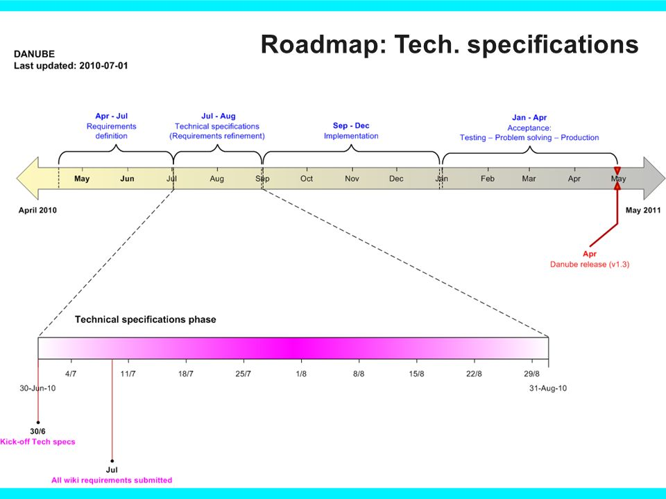 Roadmap: Tech. specifications