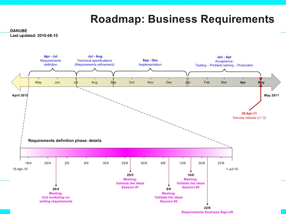 Roadmap: Business Requirements