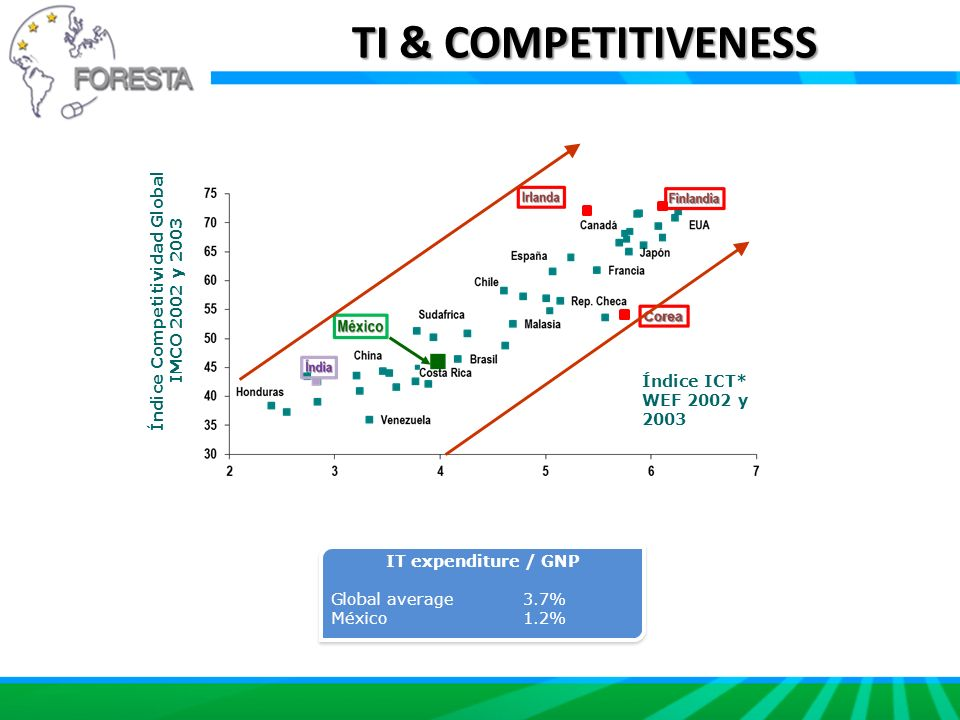 TI & COMPETITIVENESS IT expenditure / GNP Global average3.7% México1.2% IT expenditure / GNP Global average3.7% México1.2% Índice ICT* WEF 2002 y 2003 Índice Competitividad Global IMCO 2002 y 2003
